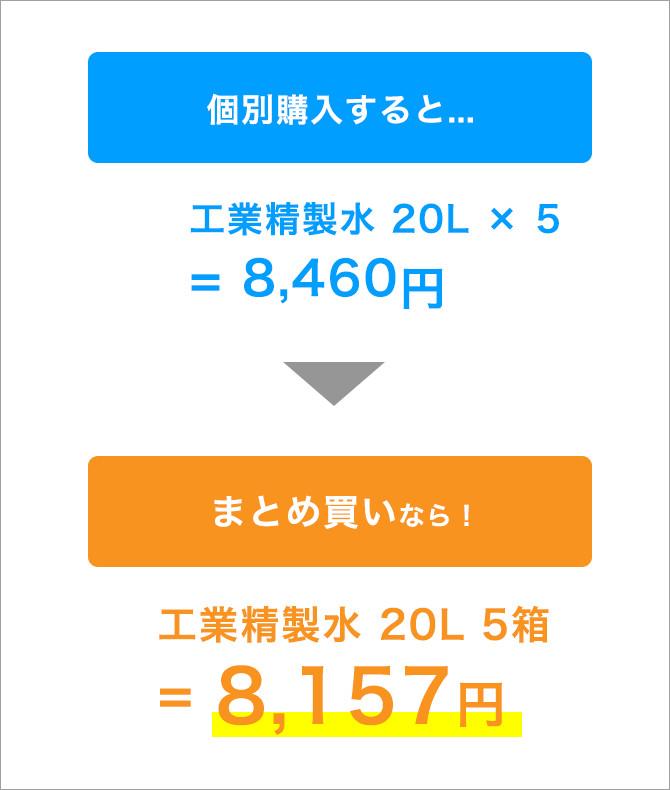 個別購入すると...工業精製水 20L × 5= 8,460円 まとめ買いなら!工業精製水 20L 5箱 = 8,157円